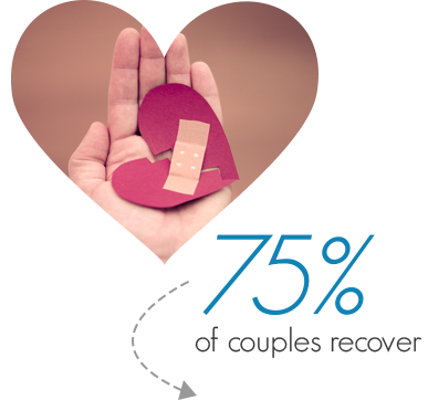 75% of couples recover